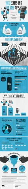 Samsung vs. Apple: Perfectly Explained [Infographic]